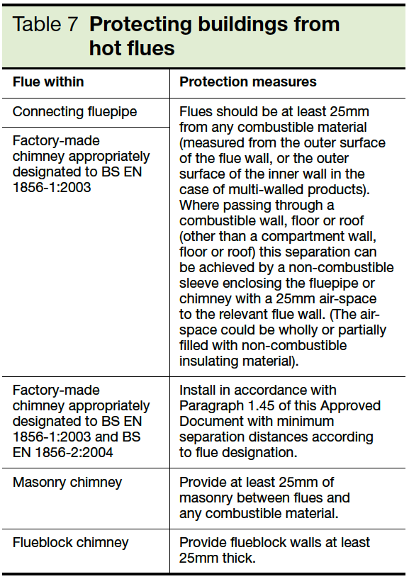 Table 7 Protecting buildings from hot flues Part J