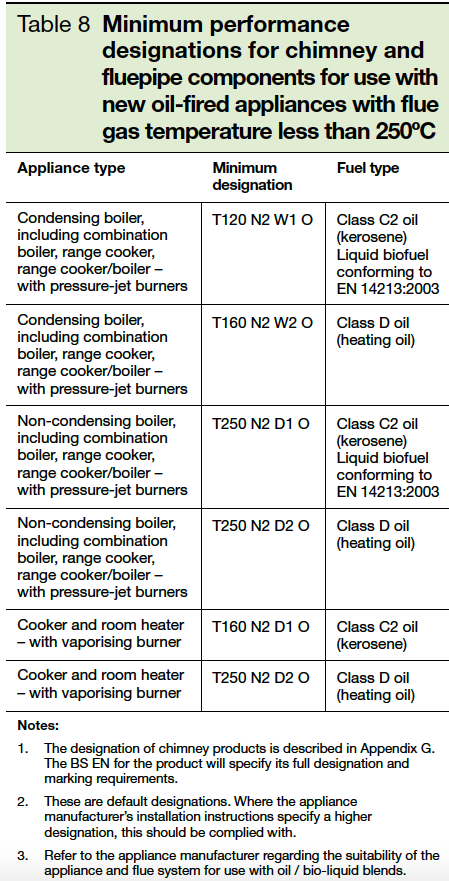 Table 8 Minimum performance designations for chimney and fluepipe components for use with new oil fired appliances with flue gas temperatures less than 250deg celsius Part J