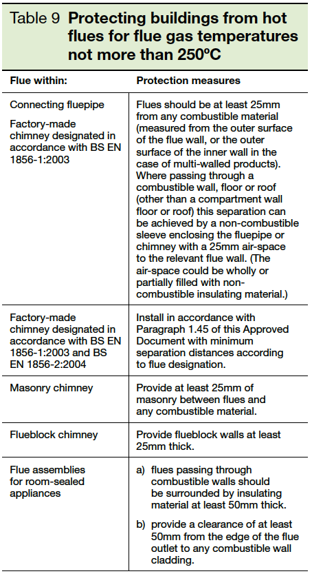 Table 9 Protecting buildings from hot flues for flue gas temperature not more than 250deg celsius Part J