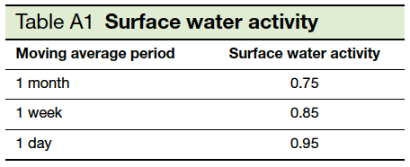 Table A 1 Surface Water Activity
