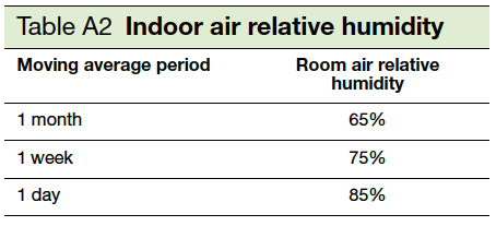 Table A2 Indoor air relative humidity