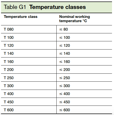 Table G1 Temperature Classes
