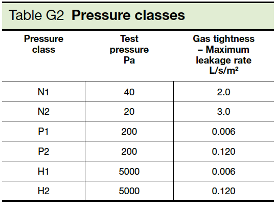 Table G2 Pressure Classes