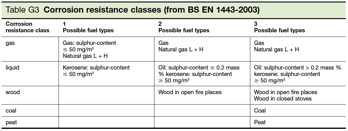 Table G3 Corrosion resistance classes Part J