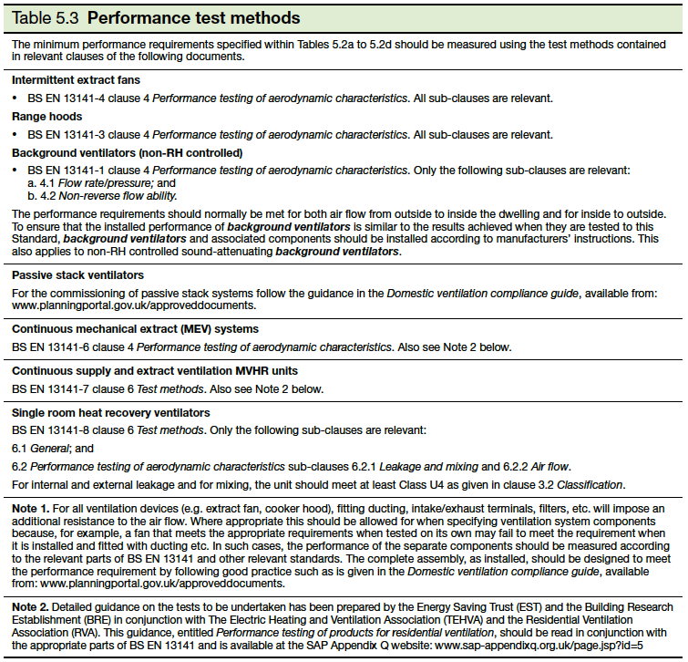 <em>Table 5.3 Performance Test Methods