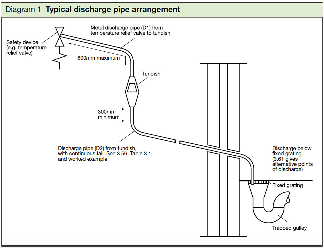 1 Typical discharge pipe arrangement
