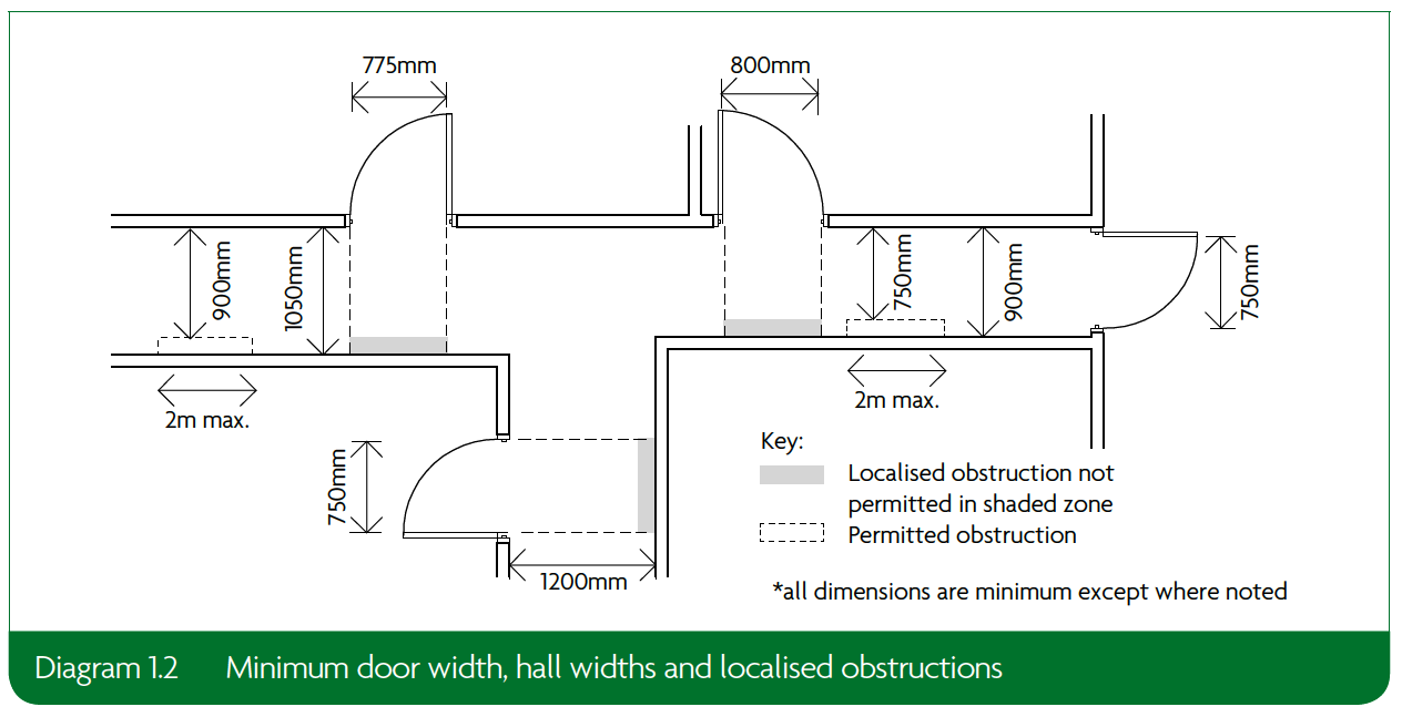 1.2 Minimum door width, hall widths and localised obstructions