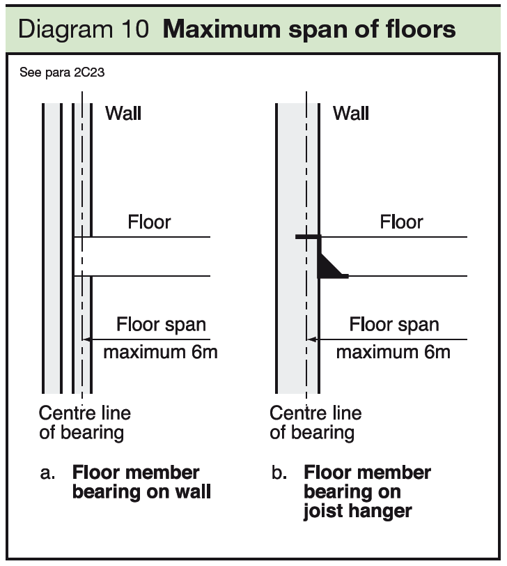 10 Maximum span of floors