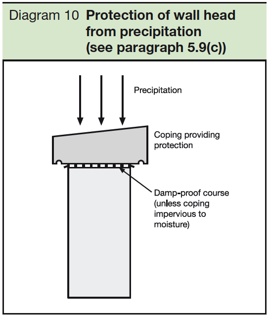10 Protection of wall head from precipitation - see par 5.9(c)