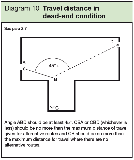 10 Travel distance in dead-end condition