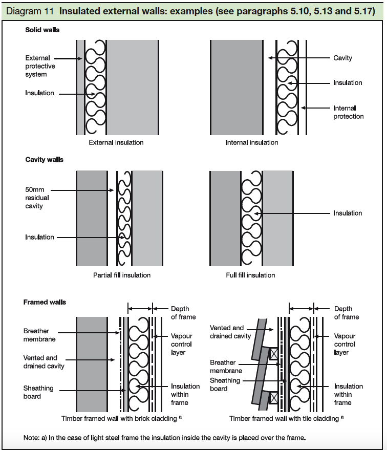 11 Insulated external walls examples -see paragraphs 5.10, 5.13 and 5.17