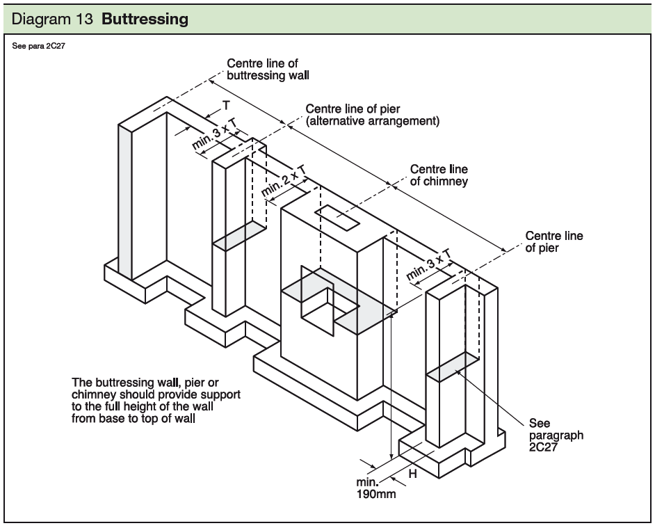 13 Buttressing