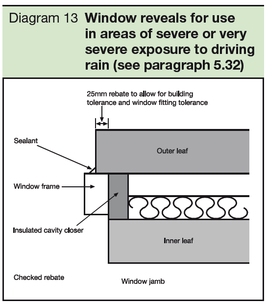 13 Window reveals for use in areas of severe or very severe exposure to driving rain - see paragraph 5.32