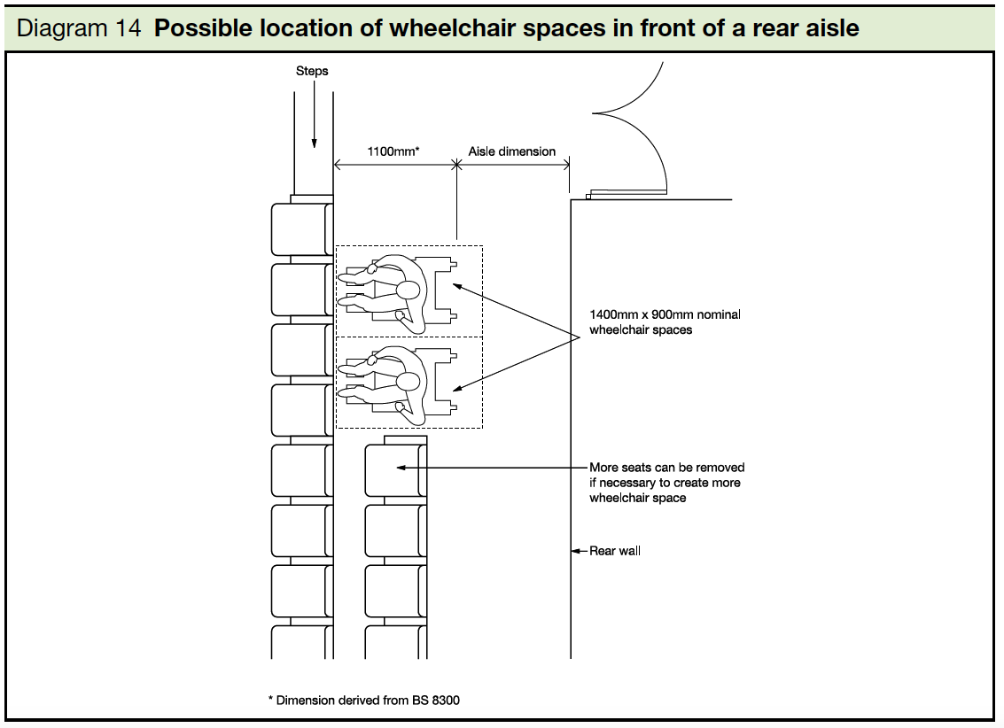 14 Possible location of wheelchair spaces in fromt of a rear alsle