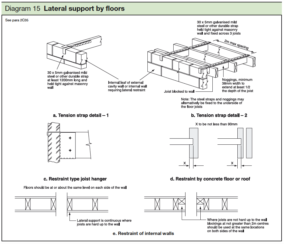 15 Lateral support by floors