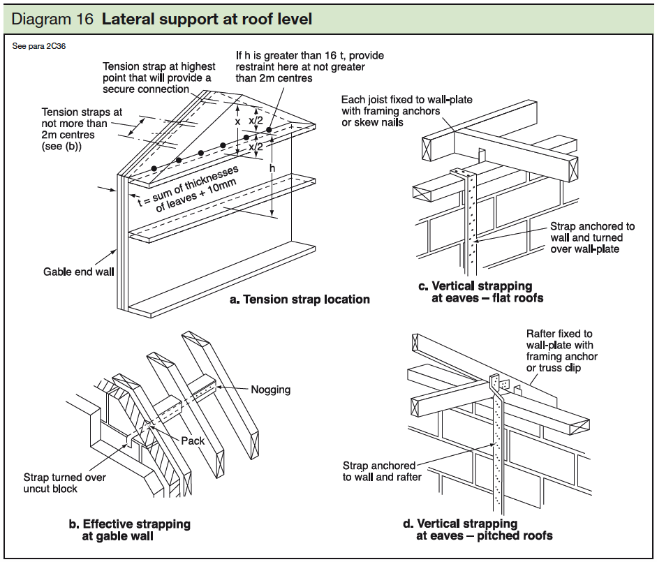 16 Lateral support at roof level