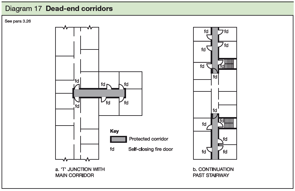 Section 3 Design for horizontal escape – buildings other than flats