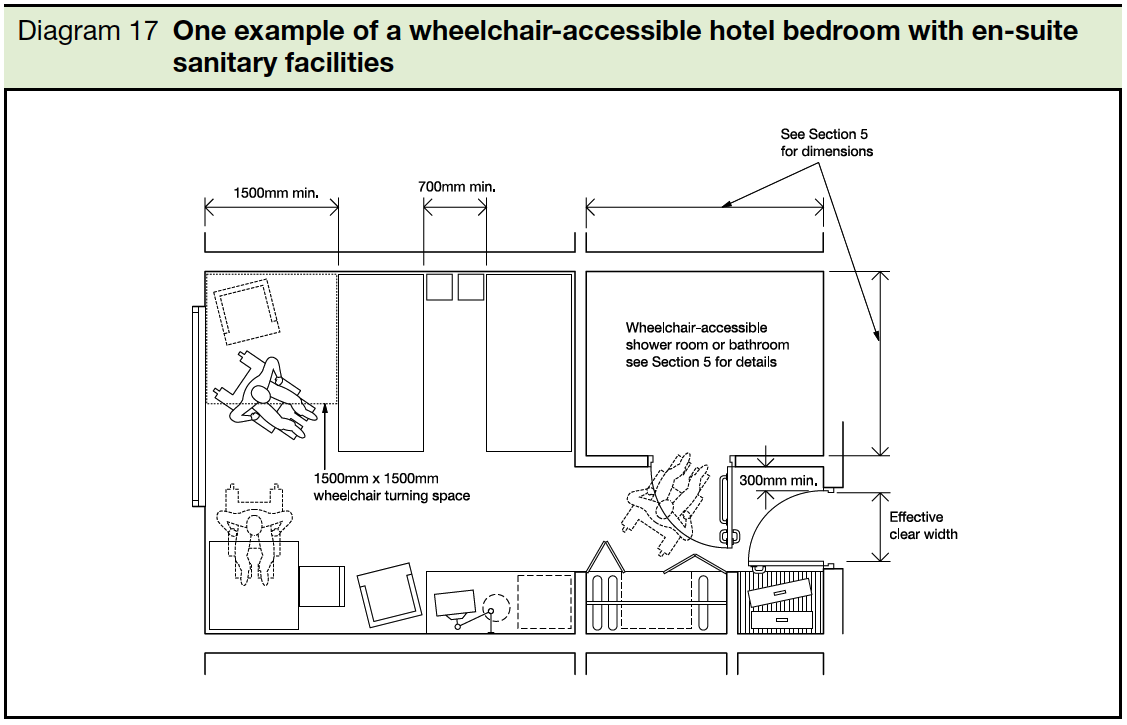 17 One example of a wheelchair-accessible hotel bedroom with en-suite sanitary facilities