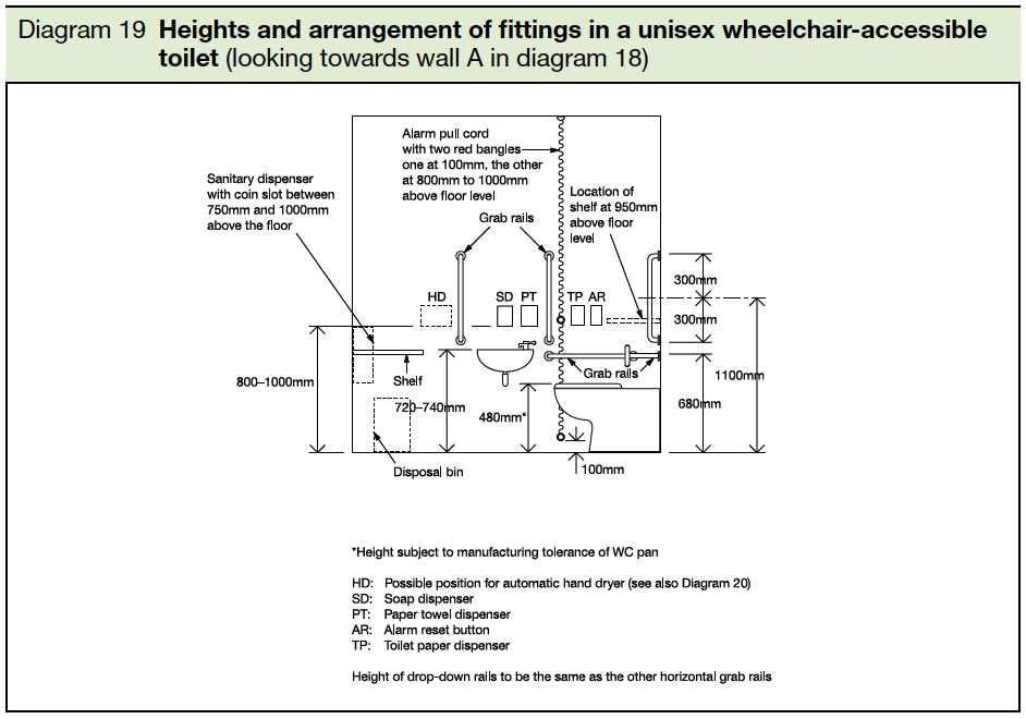 19 Heights and arrangement of fittings in a unisex wheelchair-accessible toilet-looking towards wall A in diagram 18