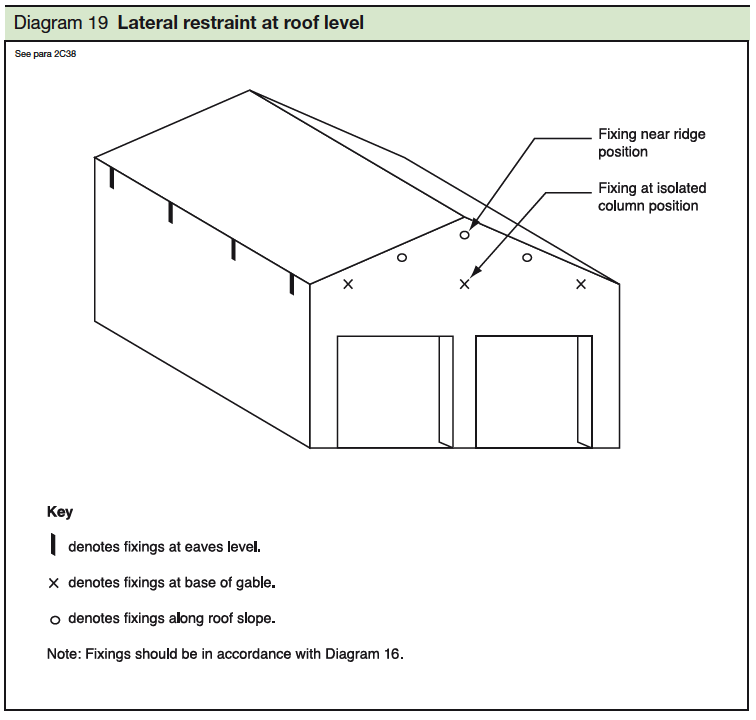 19 Lateral restraint at roof level