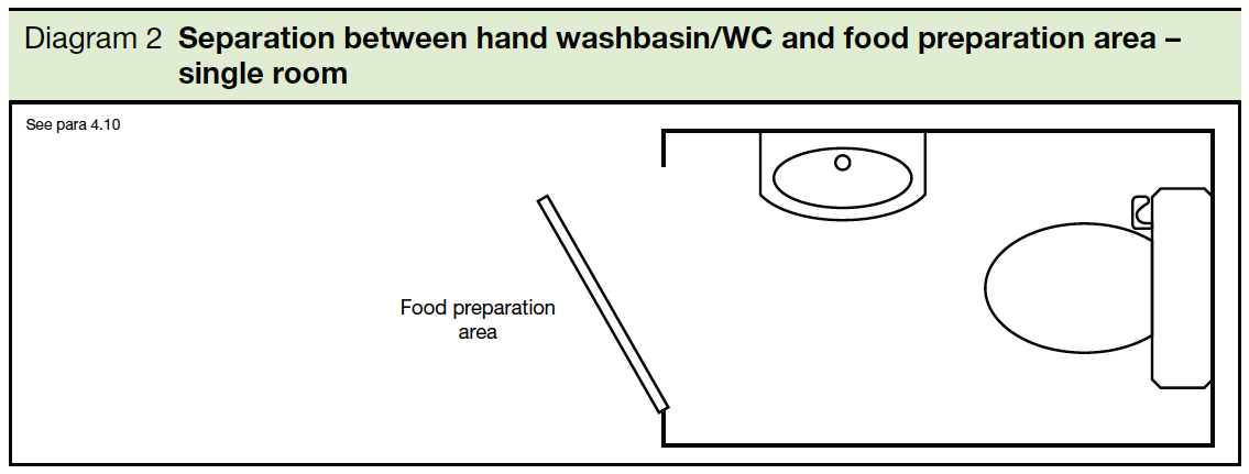 2 Separation between hand washbasin or WC and food preparation area - single room