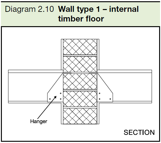 2.10 Wall type 1 - internal timber floor