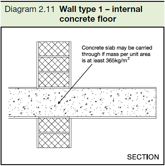 2.11 Wall type 1 - internal concrete floor