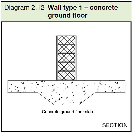 2.12 Wall type 1 - concrete ground floor