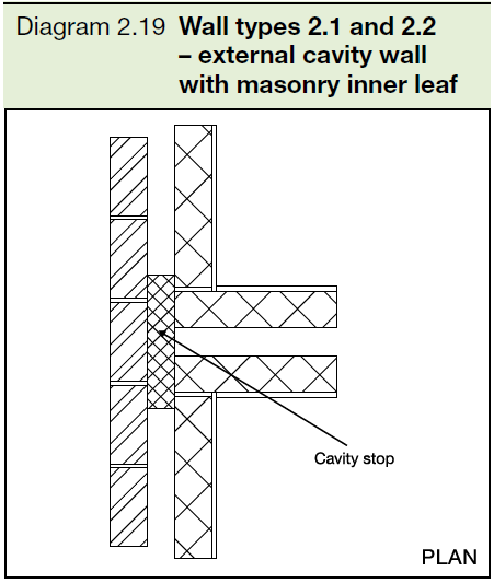 2.19 Wall types 2.1 and 2.2 - external cavity wall with masonry inner leaf
