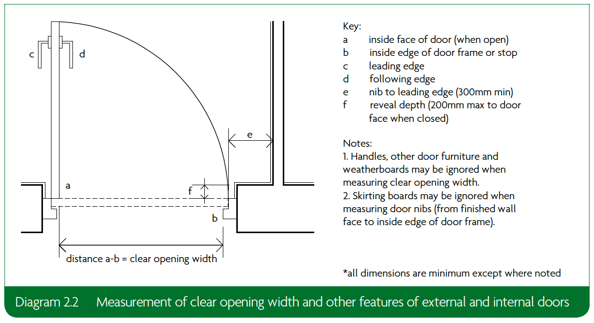 2.2 Measurement of clear opening width and other features of external and internal doors