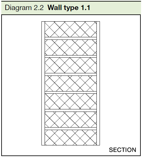 2.2 Wall type 1.1