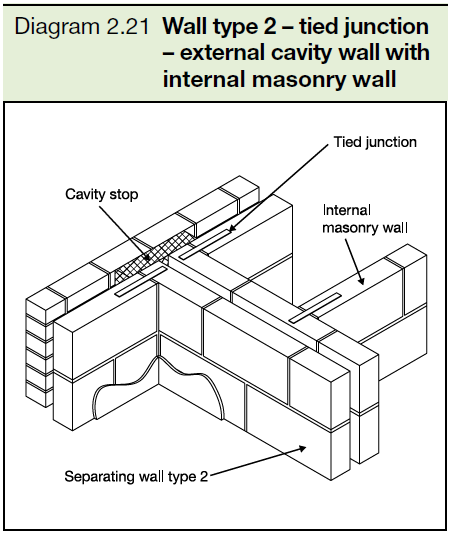 2.21 Wall type 2 - tied junction - external cavity wall with internal masonry wall