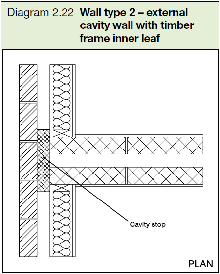 2.22 Wall type 2 - external cavity wall with timber frame inner leaf