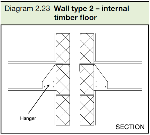 2.23 Wall type 2 - internal timber floor