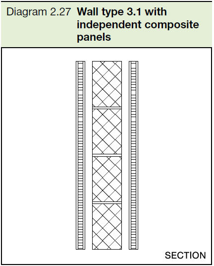 2.27 Wall type 3.1 with independent composite panels