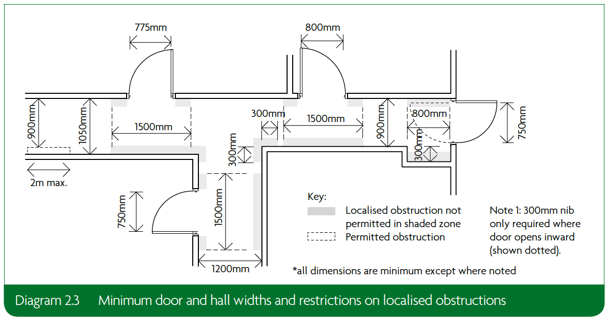 2.3 Minimum door and hall widths and restrictions on localised obstructions