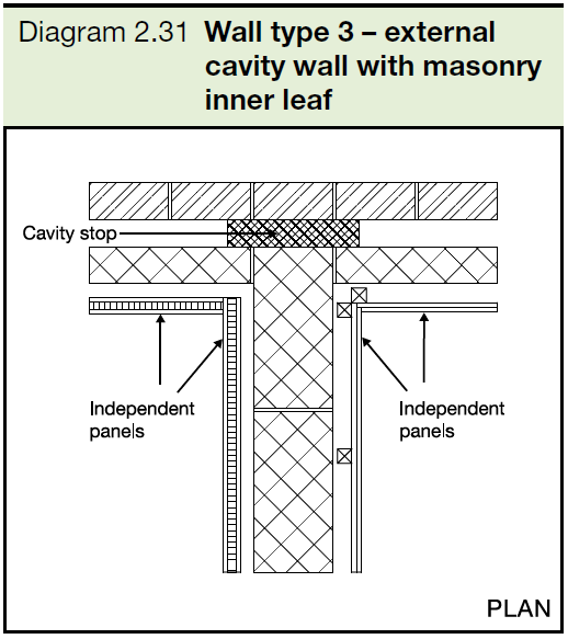 2.31 Wall type 3 - external cavity wall with masonry inner leaf