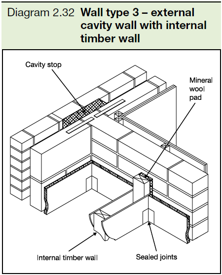2.32 Wall type 3 - external cavity wall with internal timber wall