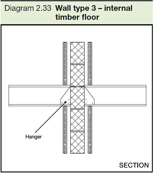 2.33 Wall type 3 - internal timber floor