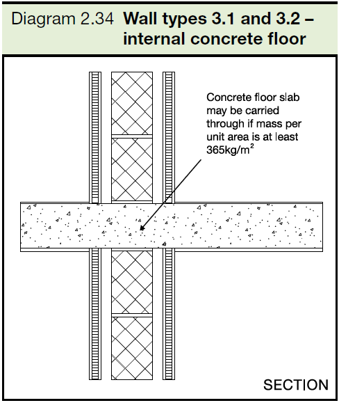 2.34 Wall types 3.1 and 3.2 - internal concrete floor