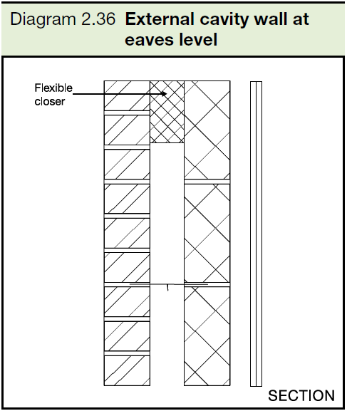 2.36 External cavity wall at eaves level