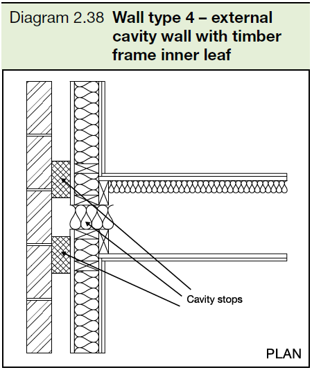 2.38 Wall type 4 - external cavity wall with timber frame inner leaf