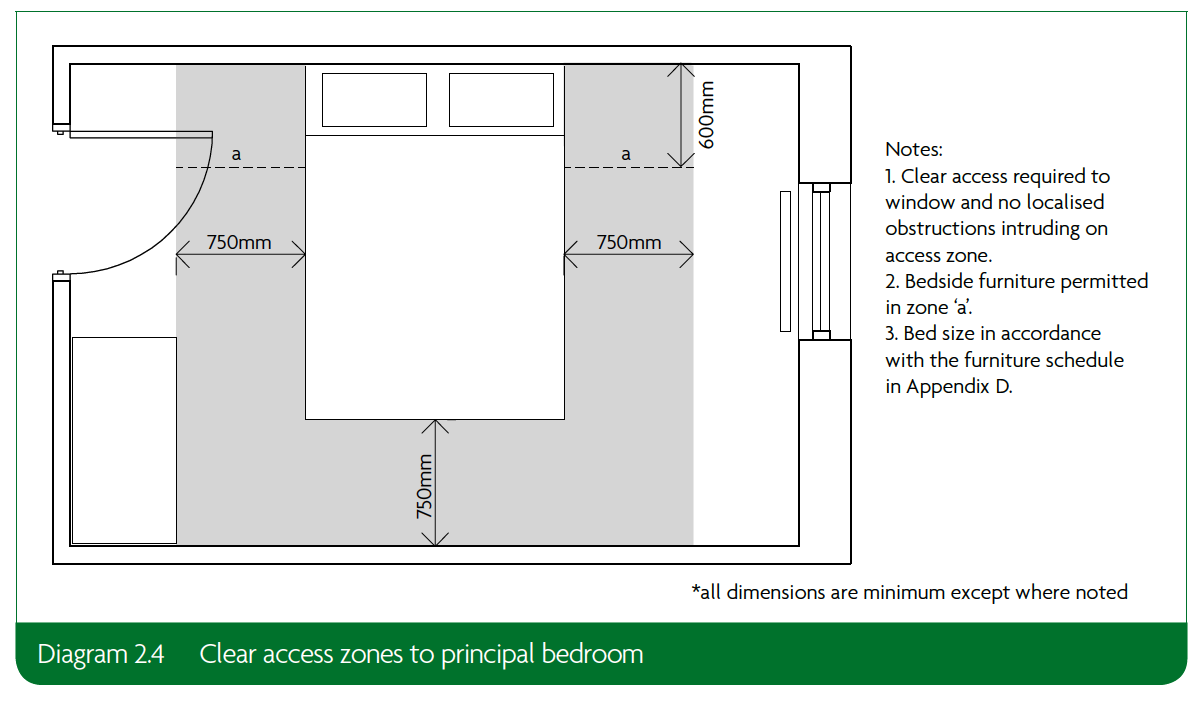 2.4 Clear access zones to principal bedroom