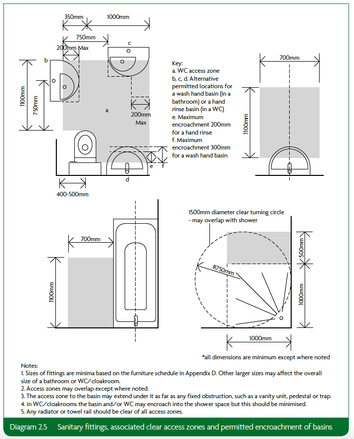 2.5 Sanitary fittings, associated clear access zones and permitted encroachment of basins