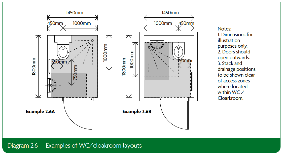 2.6 Examples of WC-cloakroom layouts