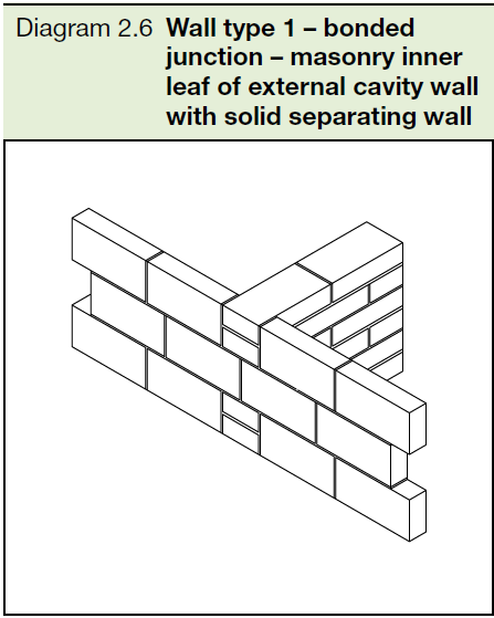 2.6 Wall type 1 - bonded junction - masonry inner leaf of external cavity wall with solid separating wall