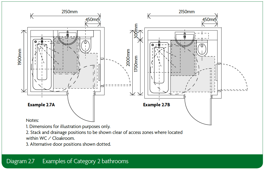 2.7 Examples of Category 2 bathrooms