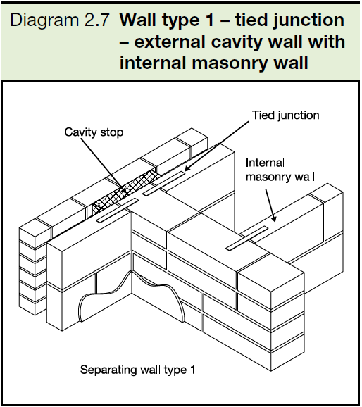 2.7 Wall type 1 - tied junction - external cavity wall with internal masonry wall