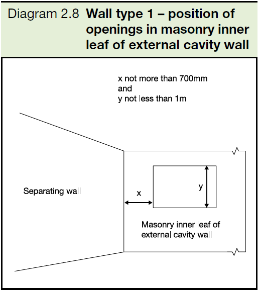2.8 Wall type 1 - position of openings in masonry inner leaf of external cavity wall