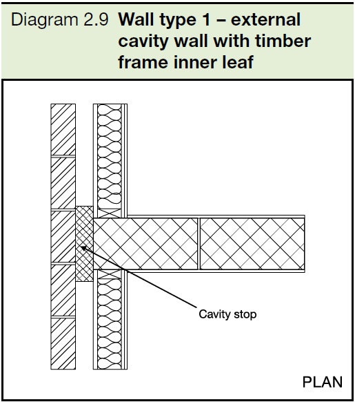 2.9 Wall type 1 - external cavity wall with timber frame inner leaf